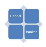 Handel und Banken